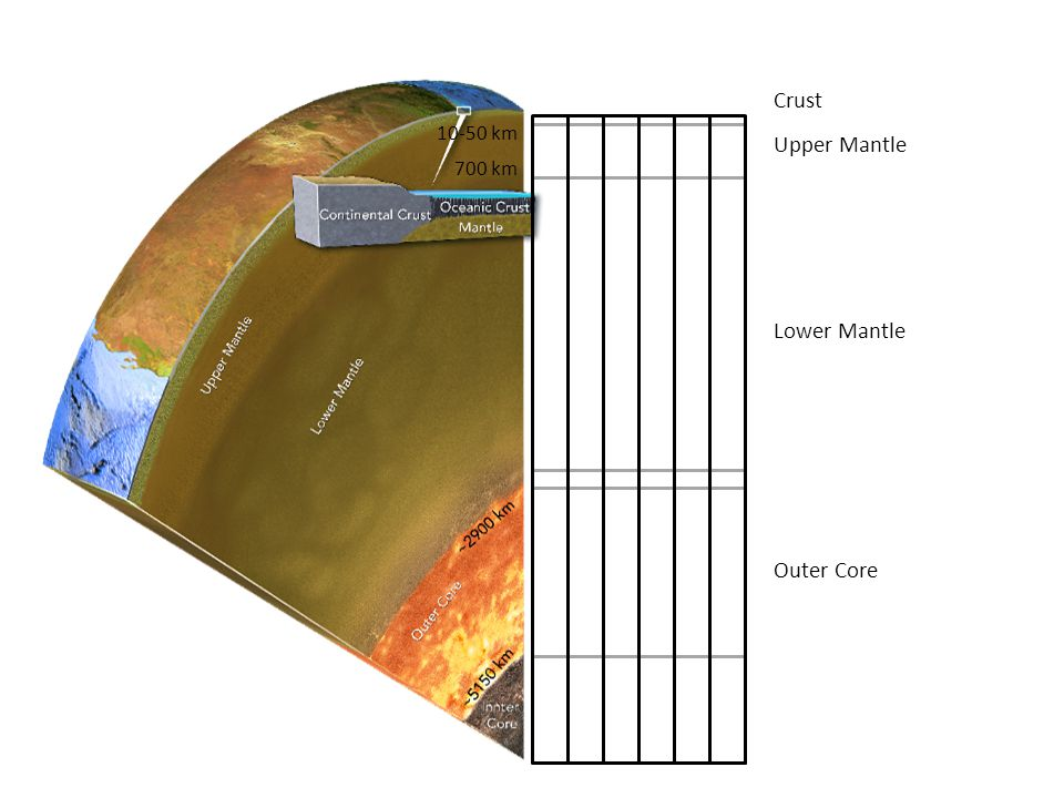 Outer Core Lower Mantle Upper Mantle Crust 10-50 km 700 km