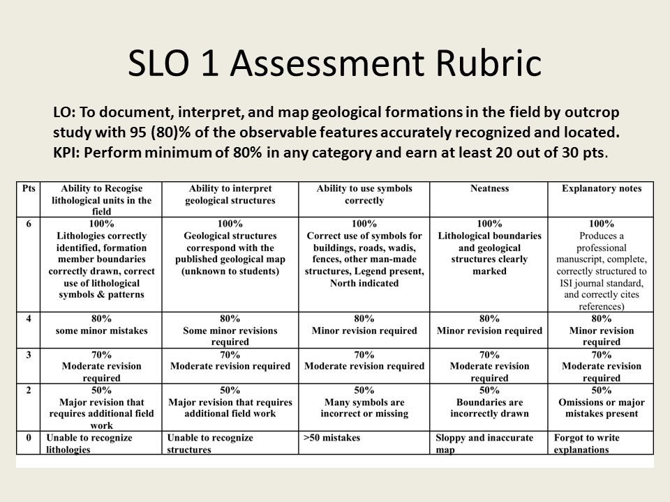 SLO 1 Assessment Rubric LO: To document, interpret, and map geological formations in the field by outcrop study with 95 (80)% of the observable featur