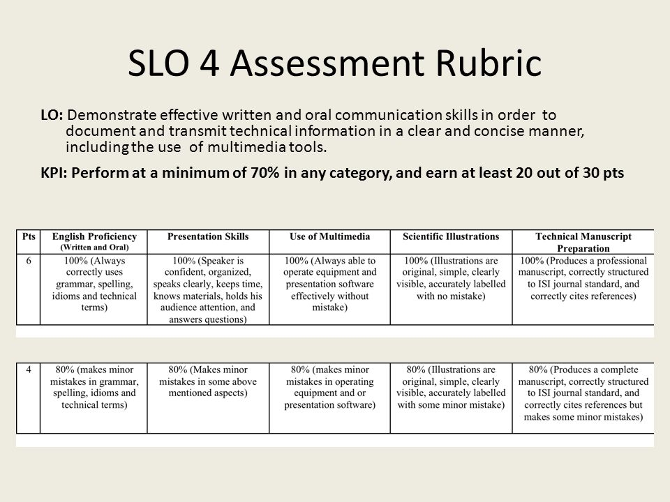SLO 4 Assessment Rubric LO: Demonstrate effective written and oral communication skills in order to document and transmit technical information in a c
