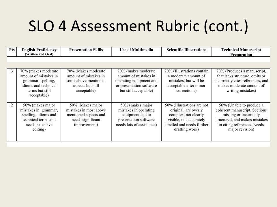 SLO 4 Assessment Rubric (cont.)