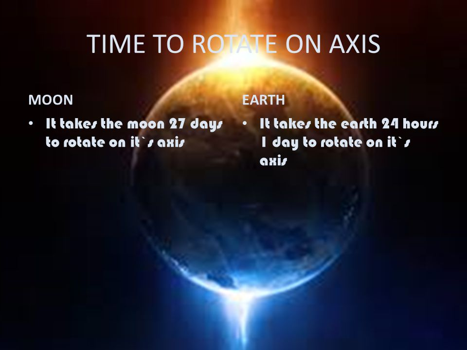 TIME TO ROTATE ON AXIS MOON It takes the moon 27 days to rotate on it`s axis EARTH It takes the earth 24 hours 1 day to rotate on it`s axis