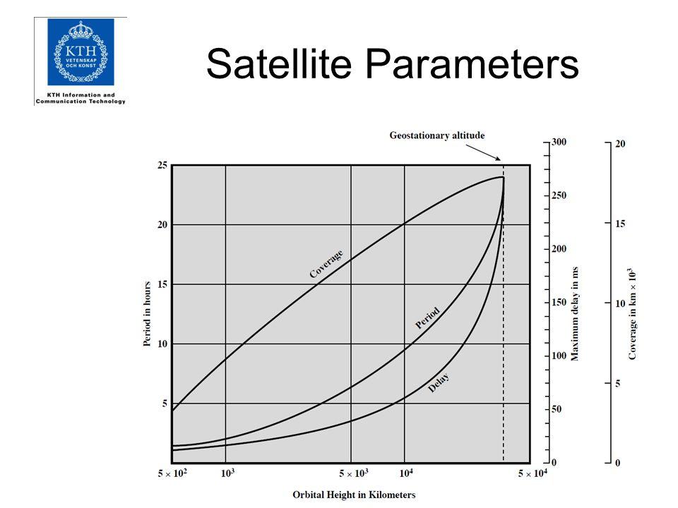 Satellite Parameters
