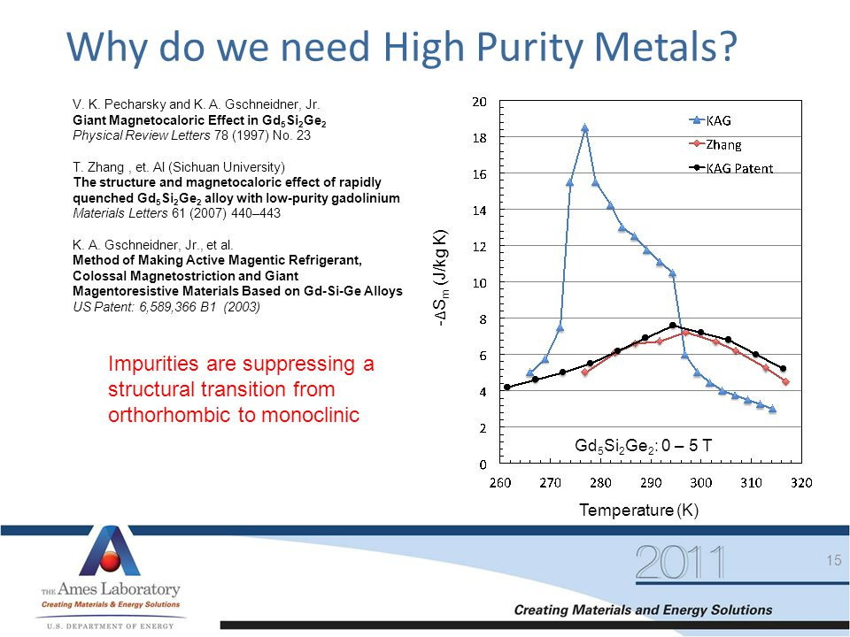 15 Why do we need High Purity Metals? Temperature (K) - Δ S m (J/kg K) Gd 5 Si 2 Ge 2 : 0 – 5 T V. K. Pecharsky and K. A. Gschneidner, Jr. Giant Magne