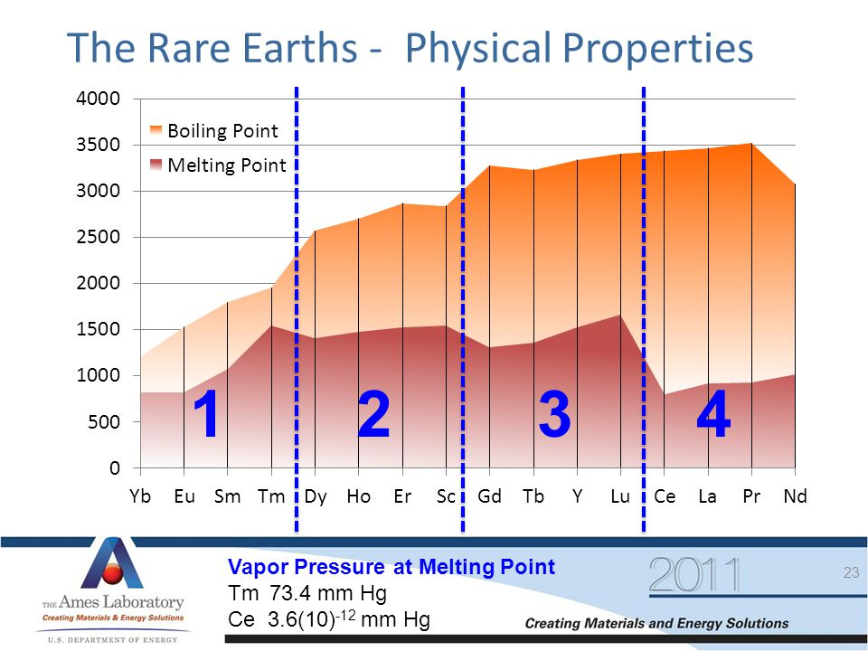 23 The Rare Earths - Physical Properties 1234 Vapor Pressure at Melting Point Tm 73.4 mm Hg Ce 3.6(10) -12 mm Hg