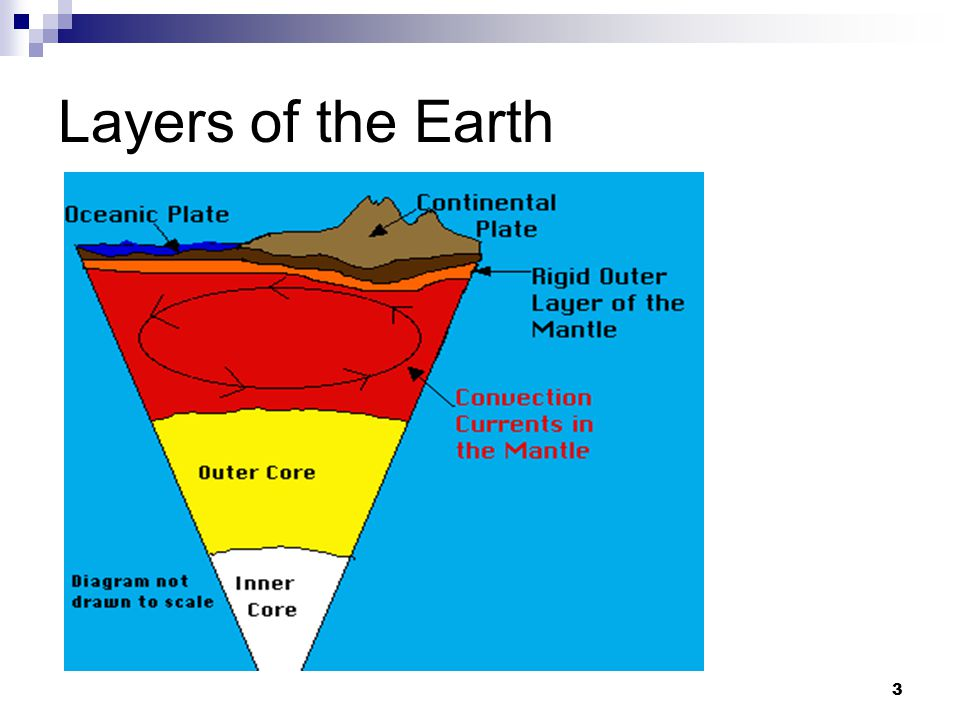 3 Layers of the Earth