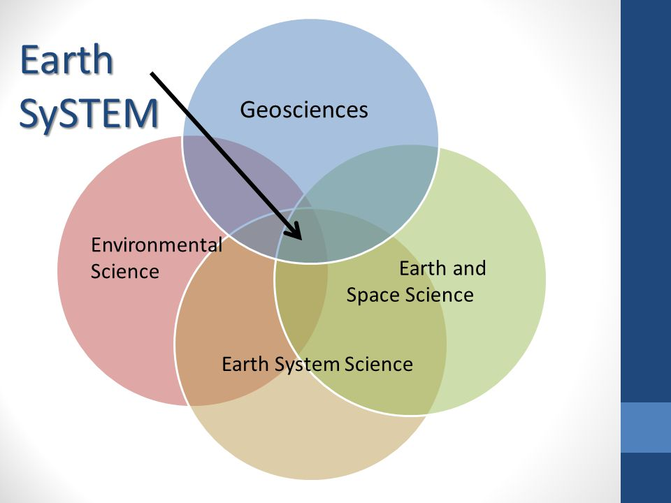 Earth and Space Science Geosciences Environmental Science Earth System Science Earth SySTEM