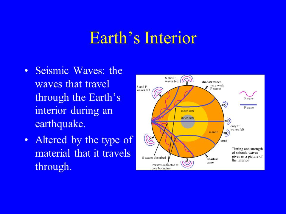 Earth's Interior Seismic Waves: the waves that travel through the Earth's interior during an earthquake. Altered by the type of material that it trave