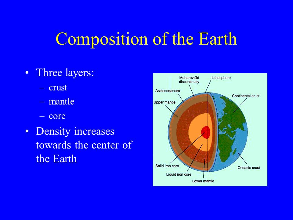 Composition of the Earth Three layers: –crust –mantle –core Density increases towards the center of the Earth