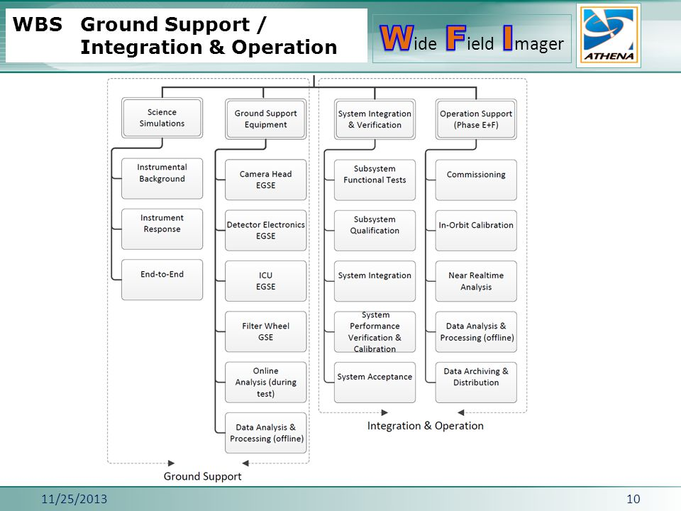 11/25/201310 WBS Ground Support / Integration & Operation