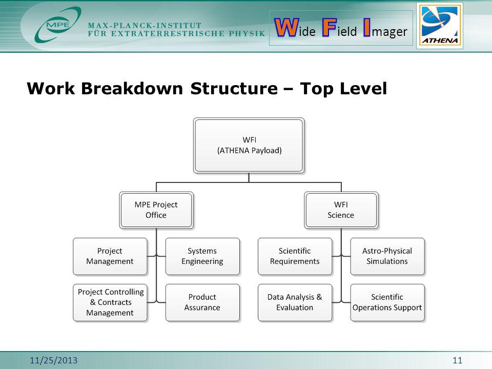 Work Breakdown Structure – Top Level 11/25/201311