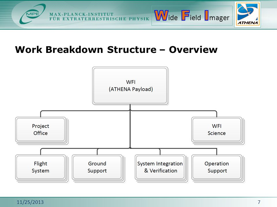 Work Breakdown Structure – Overview 11/25/20137