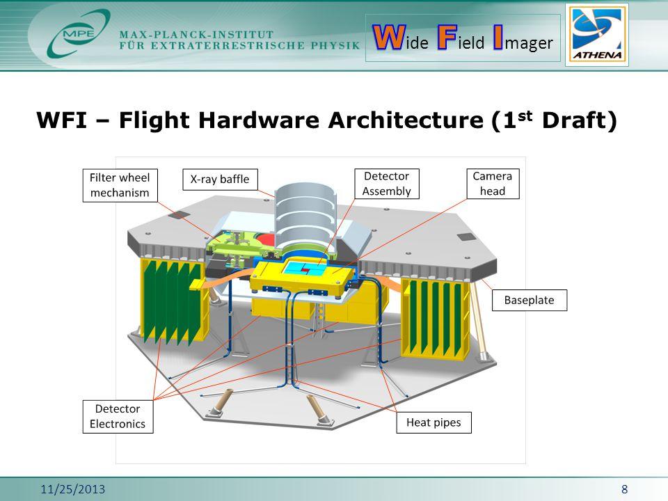 WFI – Flight Hardware Architecture (1 st Draft) 11/25/20138