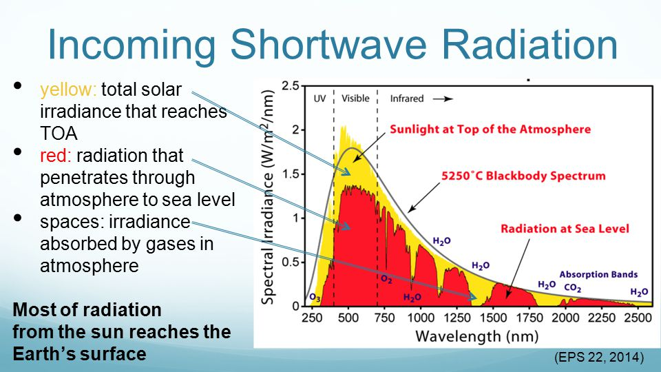 Greenhouse Gases and Atmospheric Transmissivity longwave effects: increasing GHG emissions lower the transmissivity of the atmosphere and trap outgoing radiation Graphs show percent of solar radiation absorbed at each wavelength Breaks down atmosphere into constituents Take home: very little longwave radiation escapes