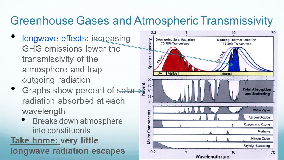 Atmospheric Constituents and their Effect on Radiative Forcing Relative forcing for: Greenhouse gases trap longwave radiation (positive Radiative effects) Stratospheric Ozone lowers transmissivity of incoming UV radiation Aerosols reflect solar shortwave radiation back to space (negative radiative effects)