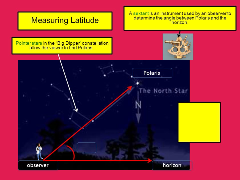 """Measuring Latitude Pointer stars in the """"Big Dipper"""" constellation allow the viewer to find Polaris. A sextant is an instrument used by an observer to"""