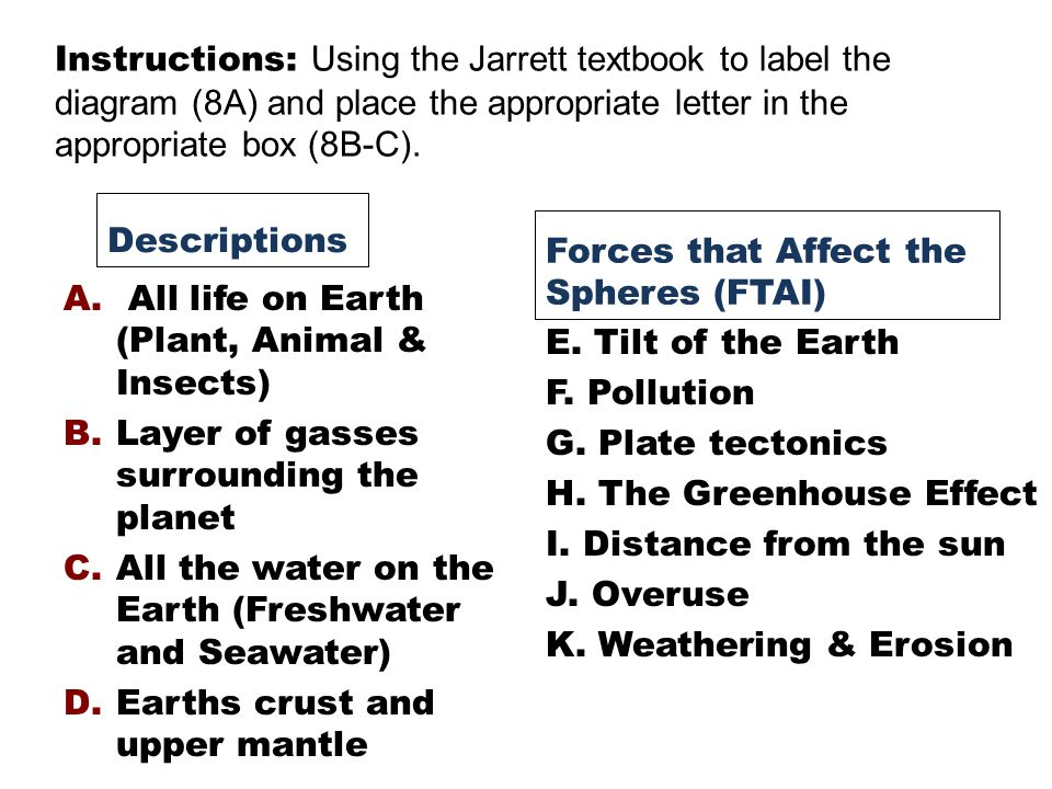 Hydrosphere Atmosphere Biosphere Forces that affect the 5 Spheres 7C Forces that Affect it 7B Forces that affect the 5 Spheres Lithosphere FTAI Description 94-95 85-91 94-95 99 96-97 4 Spheres of the Earth