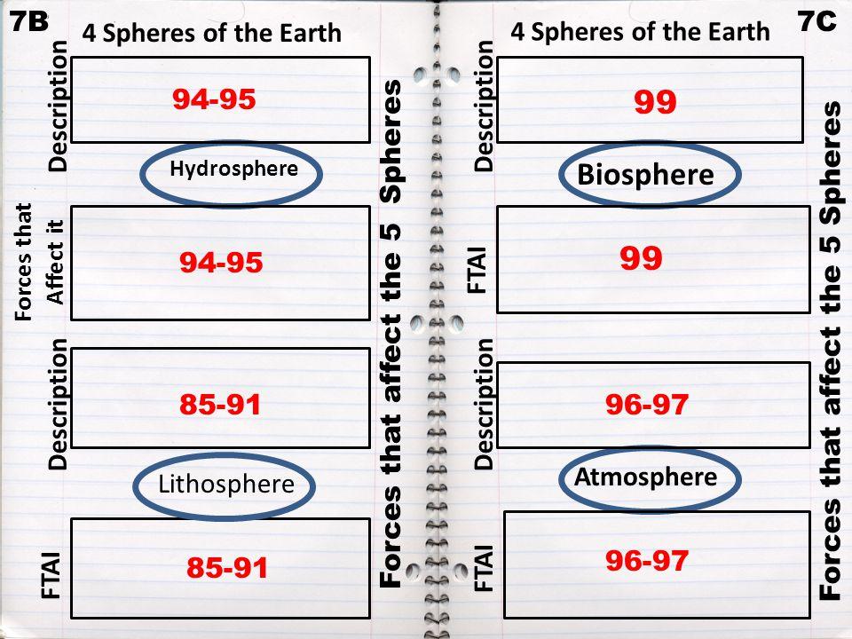 Hydrosphere Atmosphere Biosphere Forces that affect the 5 Spheres 7C Forces that Affect it 7B Forces that affect the 5 Spheres Lithosphere FTAI Description C.