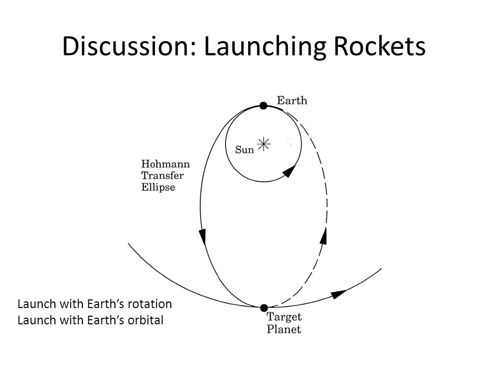 Discussion: Launching Rockets Launch with Earth's rotation Launch with Earth's orbital