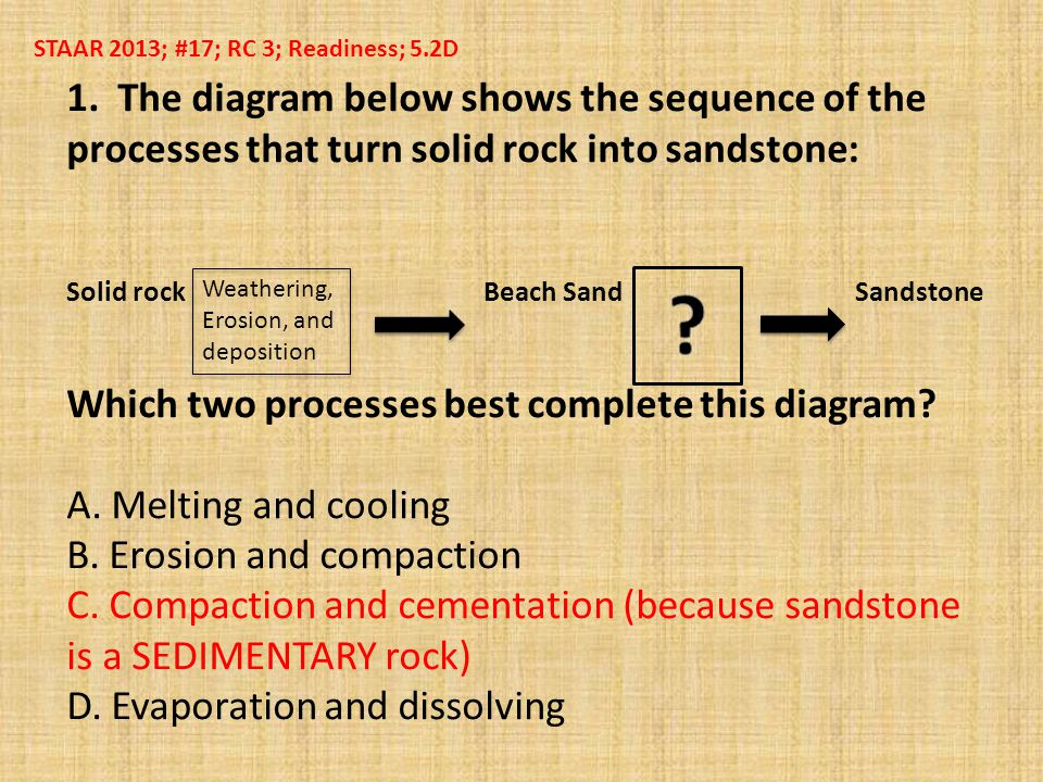 25.A group of students explored the steps required for sedimentation of rocks.