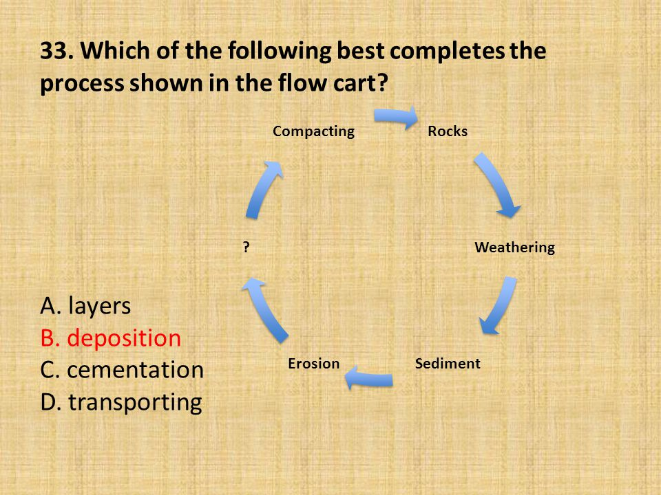 33. Which of the following best completes the process shown in the flow cart? A. layers B. deposition C. cementation D. transporting Rocks Weathering