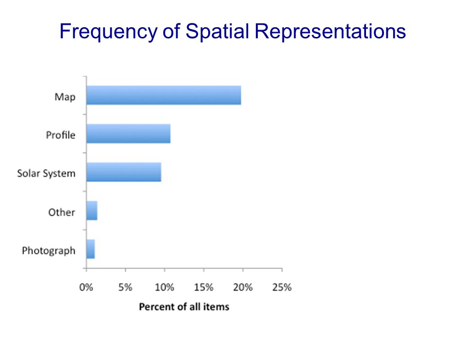 Frequency of Spatial Representations