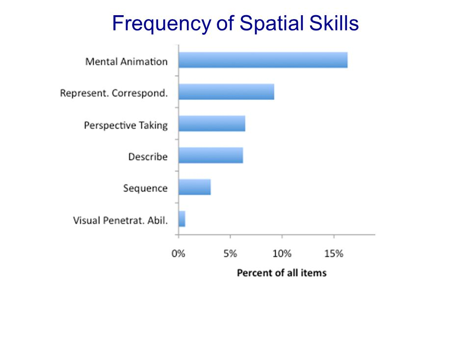 Frequency of Spatial Skills