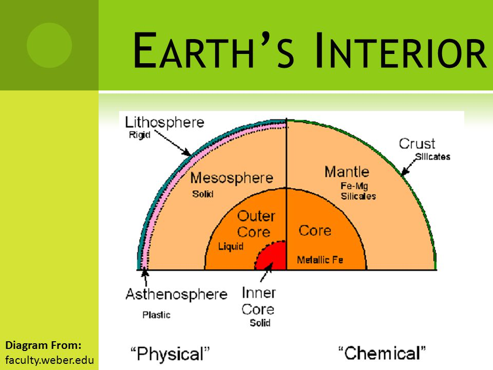 E ARTH ' S I NTERIOR  Each layer has its own conditions and materials. Diagram From: eoearth.org