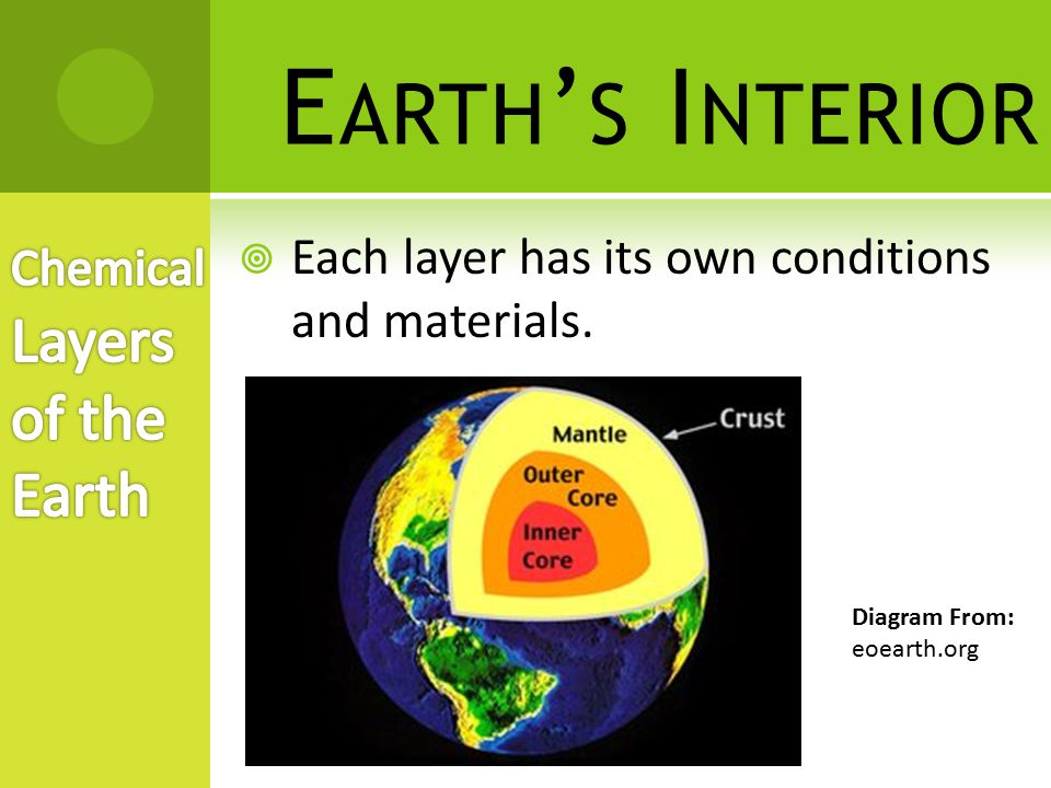 E ARTH ' S I NTERIOR  Crust – a layer of rock that forms Earth's outer skin  Very thin layer of the Earth.