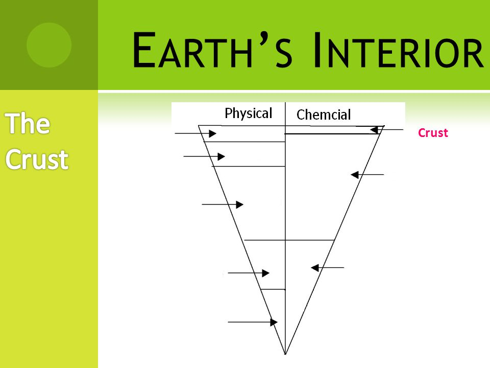 E ARTH ' S I NTERIOR  Mantle – layer of solid, hot rock  Made of oxygen, silicon, iron, and magnesium.