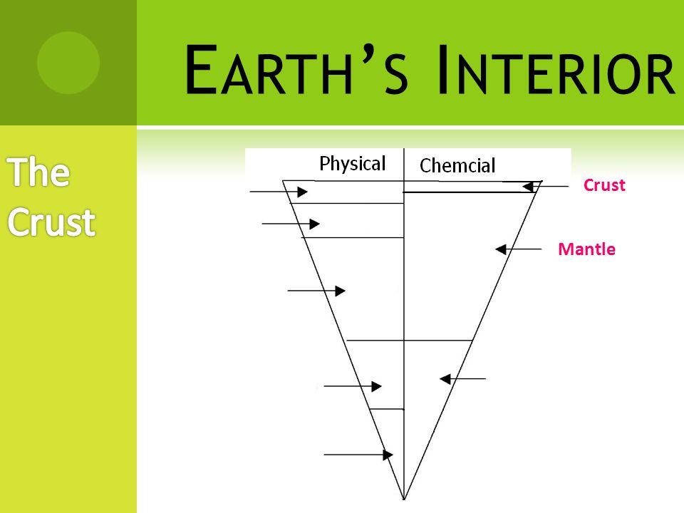 E ARTH ' S I NTERIOR  The core makes up about 33% of the Earth's mass but only 15% of the Earth's volume.