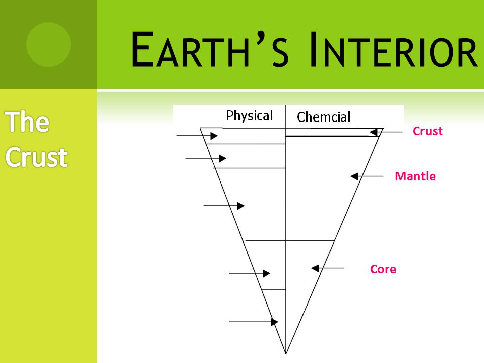 E ARTH ' S I NTERIOR  The Earth is made up of five main physical layers.
