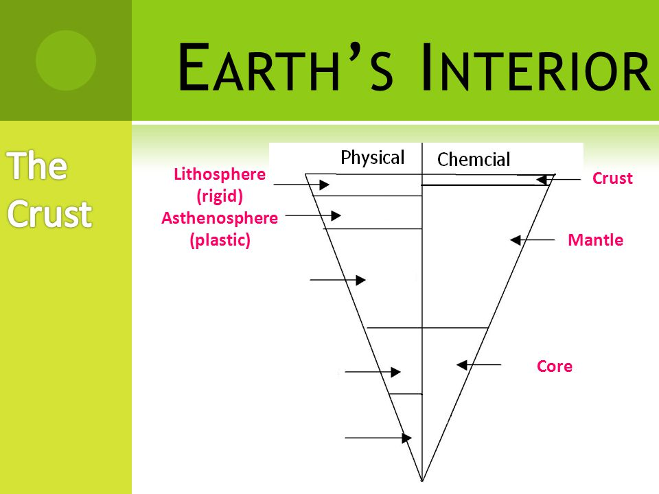 E ARTH ' S I NTERIOR  Mesosphere– the hard rock layer that makes up most of the mantle  Extreme pressure at this depth makes the rock very hard and unable to move like the asthenosphere.