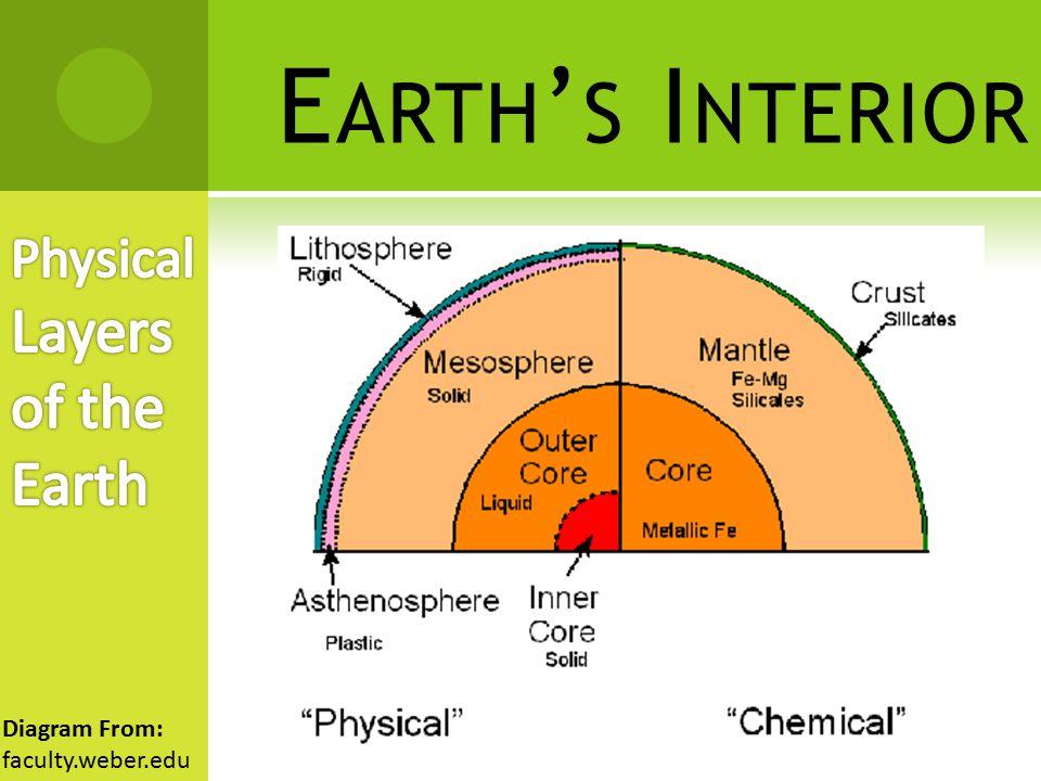 E ARTH ' S I NTERIOR Diagram From: spring.net
