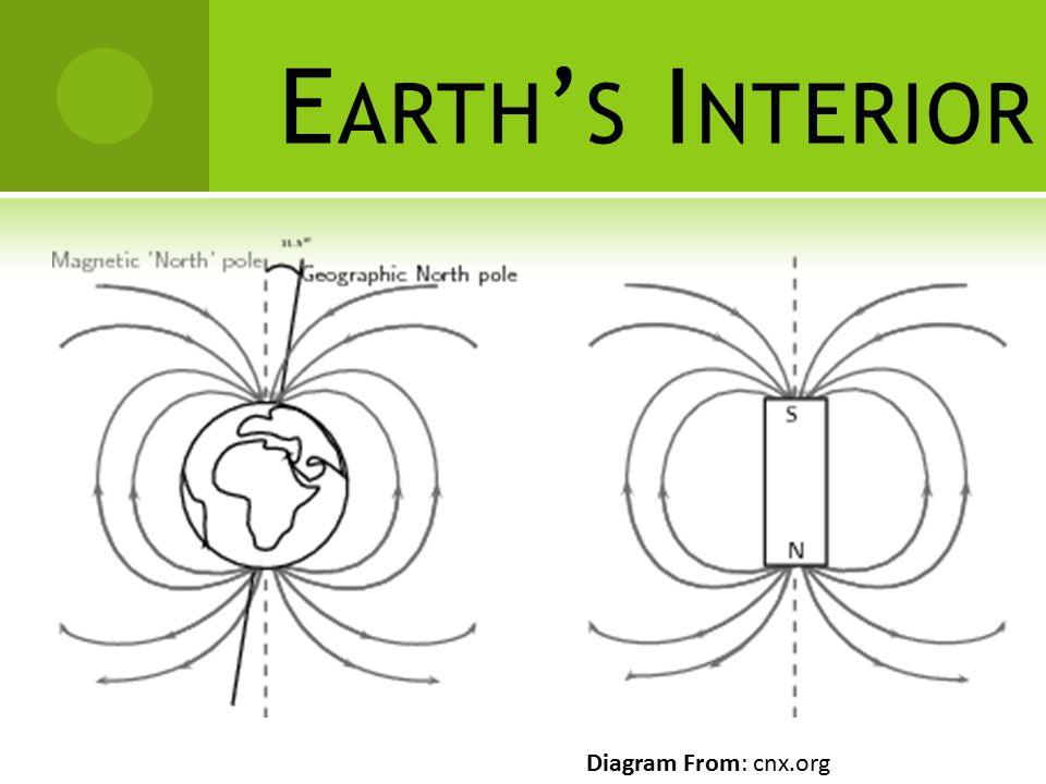 E ARTH ' S I NTERIOR Diagram From: cnx.org