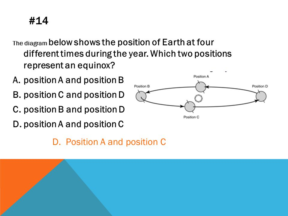 #14 The diagram below shows the position of Earth at four different times during the year.