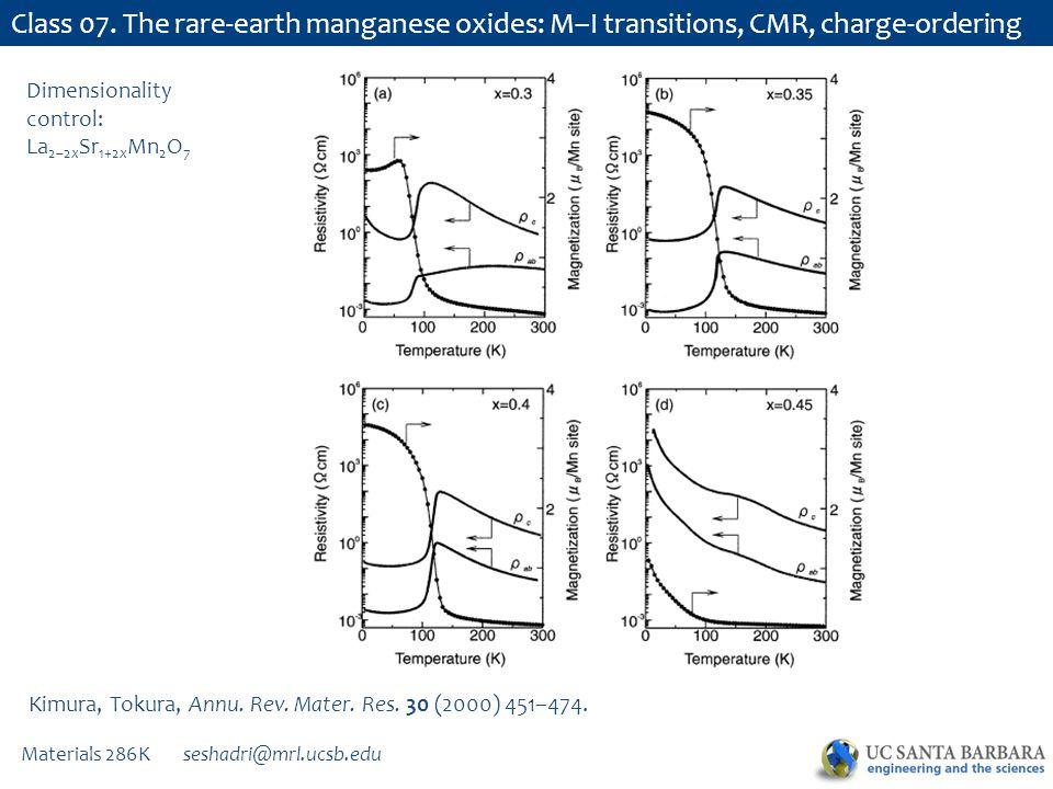 Materials 286K seshadri@mrl.ucsb.edu Class 07. The rare-earth manganese oxides: M–I transitions, CMR, charge-ordering Kimura, Tokura, Annu. Rev. Mater