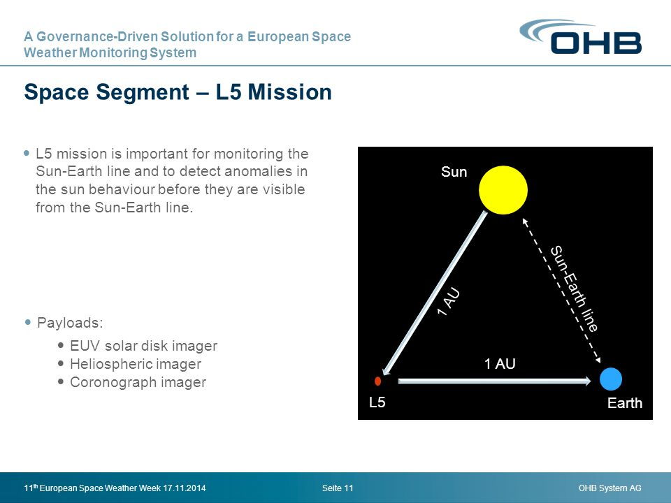 OHB System AG Space Segment – L5 Mission Seite 1111 th European Space Weather Week 17.11.2014 L5 mission is important for monitoring the Sun-Earth lin
