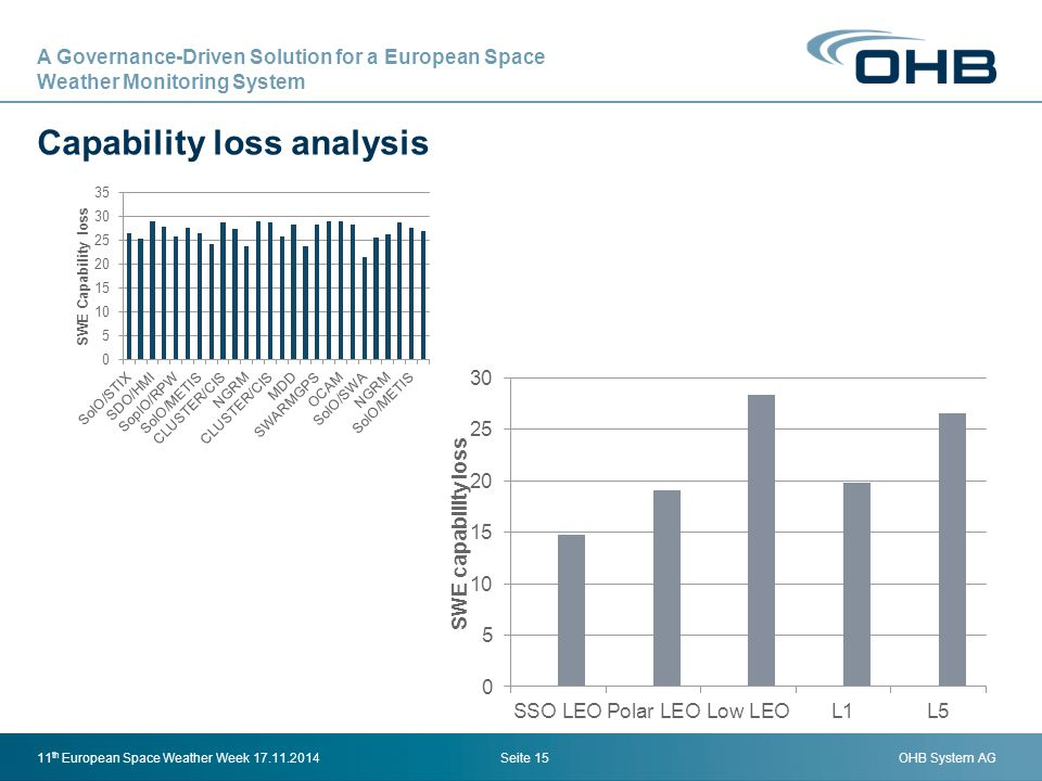 OHB System AG Capability loss analysis Seite 1511 th European Space Weather Week 17.11.2014 A Governance-Driven Solution for a European Space Weather