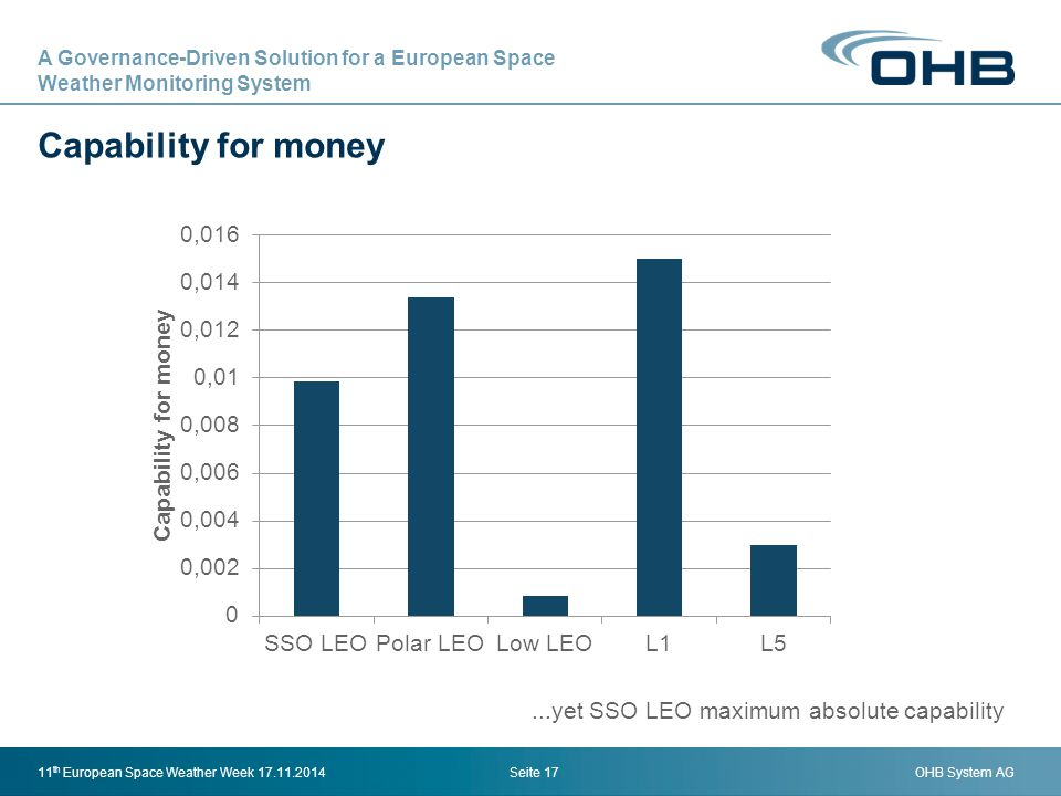 OHB System AG Capability for money Seite 1711 th European Space Weather Week 17.11.2014...yet SSO LEO maximum absolute capability A Governance-Driven