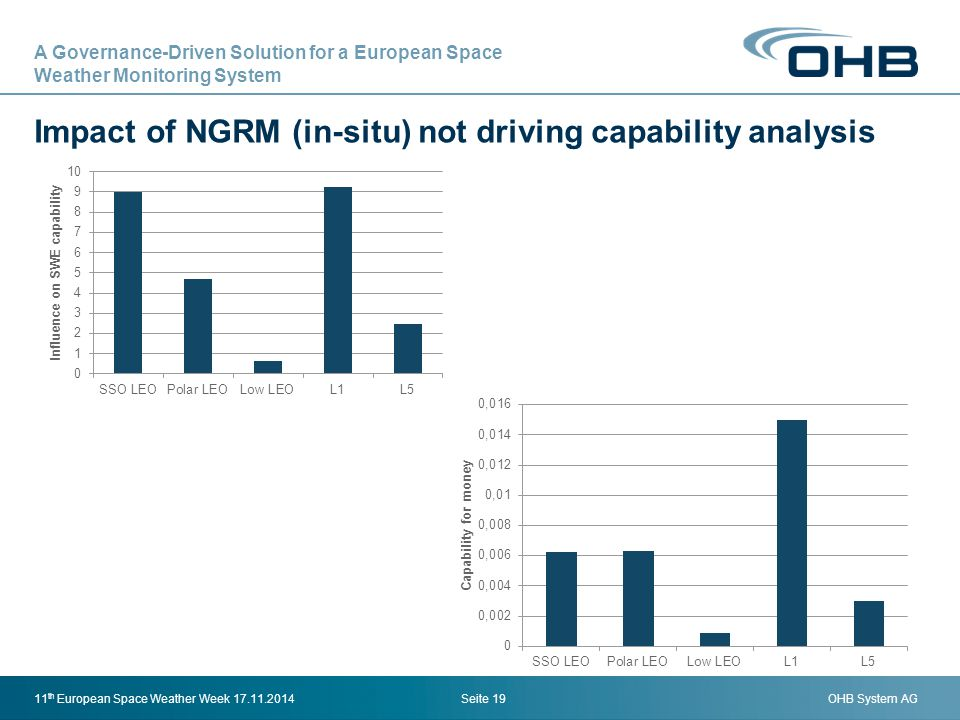 OHB System AG Impact of NGRM (in-situ) not driving capability analysis Seite 1911 th European Space Weather Week 17.11.2014 A Governance-Driven Soluti