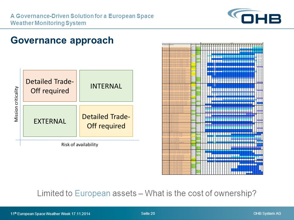 OHB System AG Governance approach Seite 20 11 th European Space Weather Week 17.11.2014 Limited to European assets – What is the cost of ownership? A