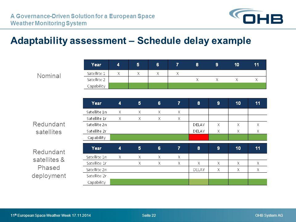 OHB System AG Adaptability assessment – Schedule delay example Seite 2211 th European Space Weather Week 17.11.2014 Nominal Redundant satellites Redun