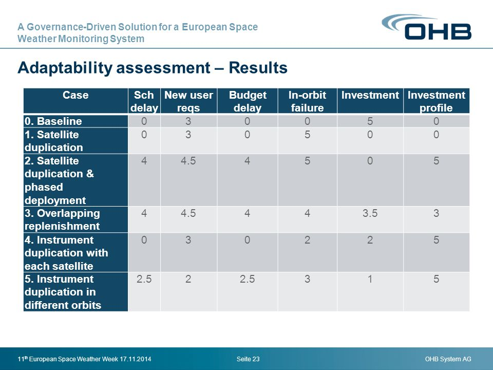 OHB System AG Adaptability assessment – Results Seite 2311 th European Space Weather Week 17.11.2014 CaseSch delay New user reqs Budget delay In-orbit