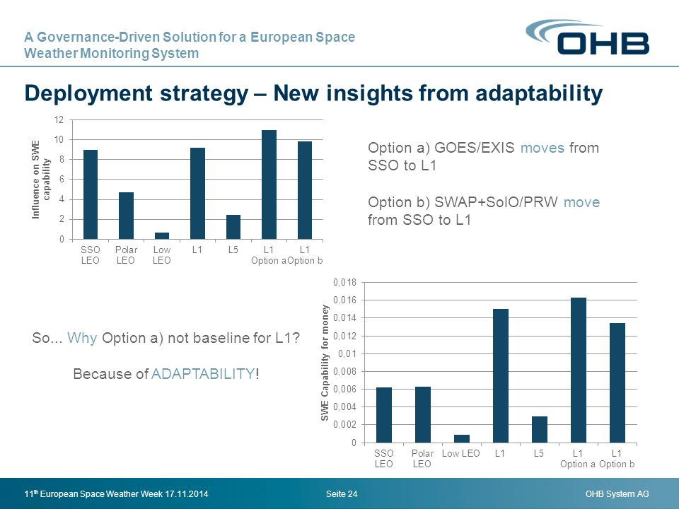 OHB System AG Deployment strategy – New insights from adaptability Seite 2411 th European Space Weather Week 17.11.2014 Option a) GOES/EXIS moves from