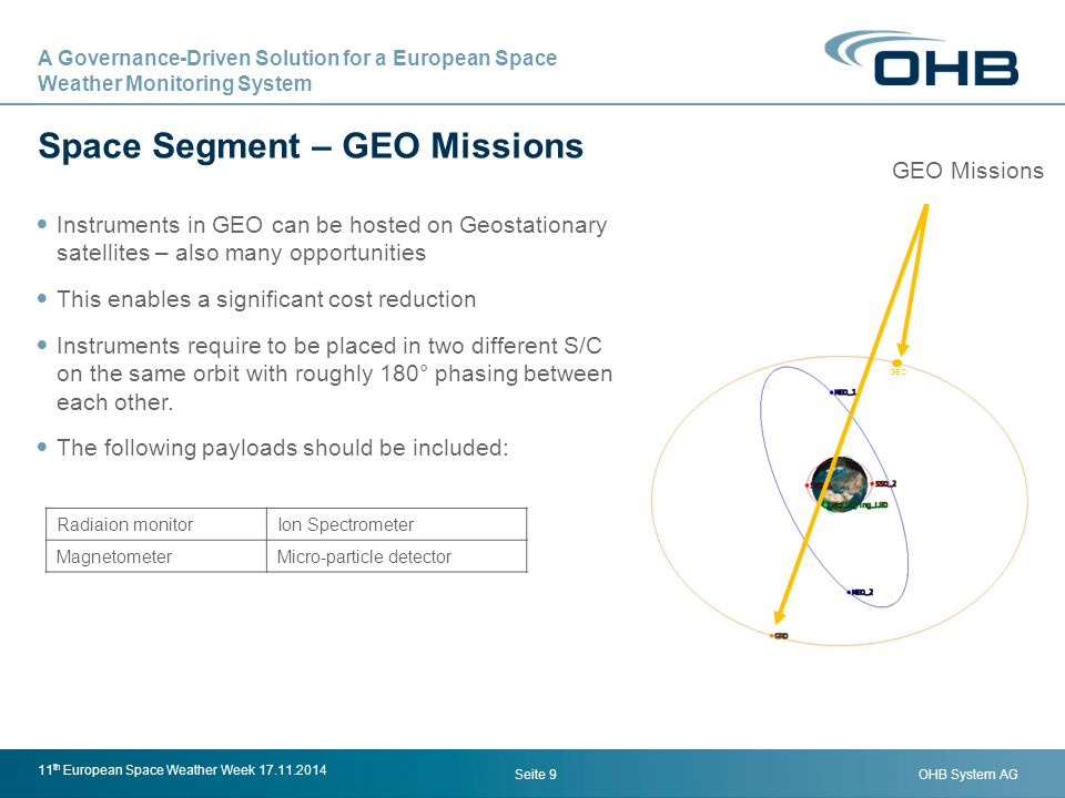 OHB System AG Space Segment – GEO Missions Seite 9 11 th European Space Weather Week 17.11.2014 GEO Missions GEO Instruments in GEO can be hosted on G