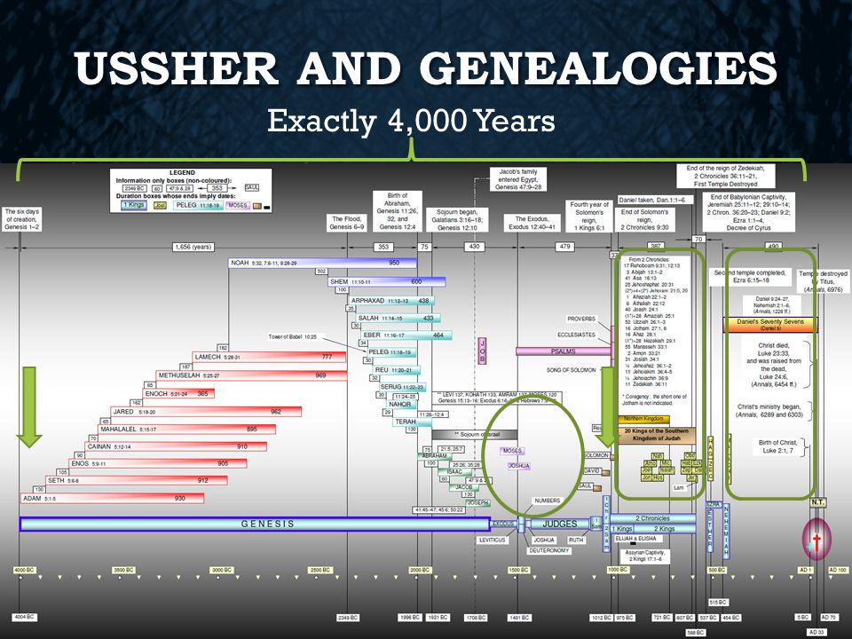 USSHER AND GENEALOGIES Chronology of Archbishop Ussher was not just continuous genealogies Chronology of Archbishop Ussher was not just continuous genealogies Exactly 4,000 Years