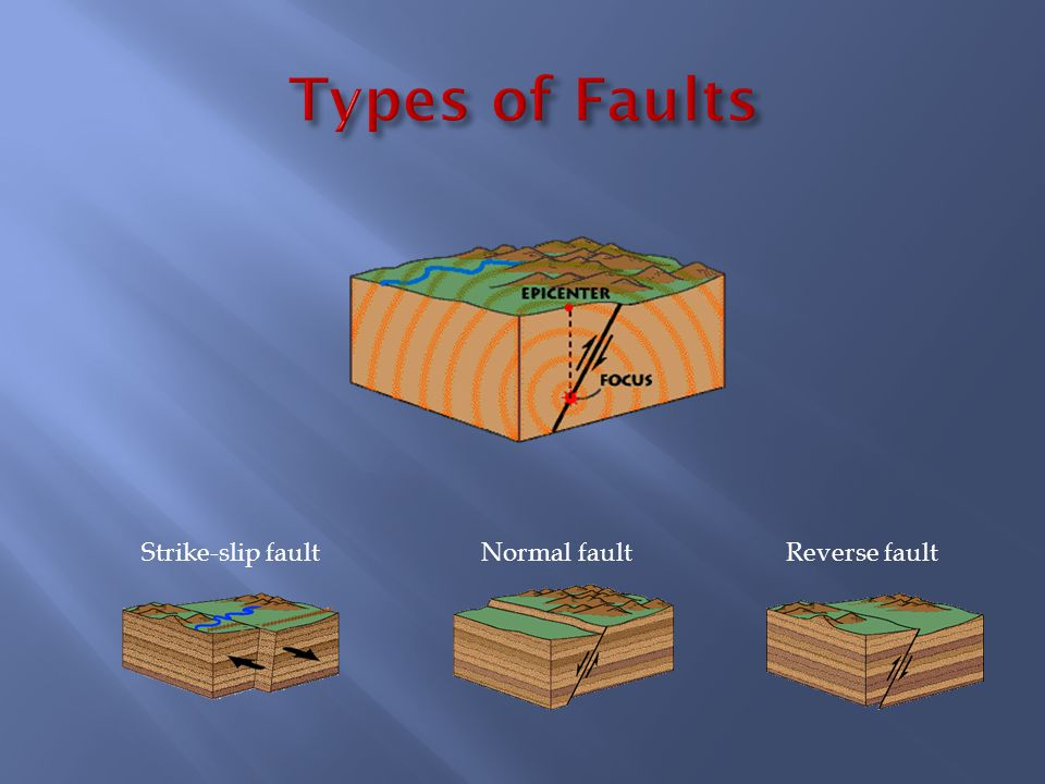 Strike-slip faultNormal faultReverse fault