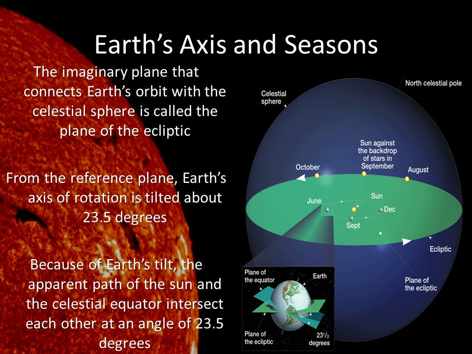 Earth's Axis and Seasons The imaginary plane that connects Earth's orbit with the celestial sphere is called the plane of the ecliptic From the refere