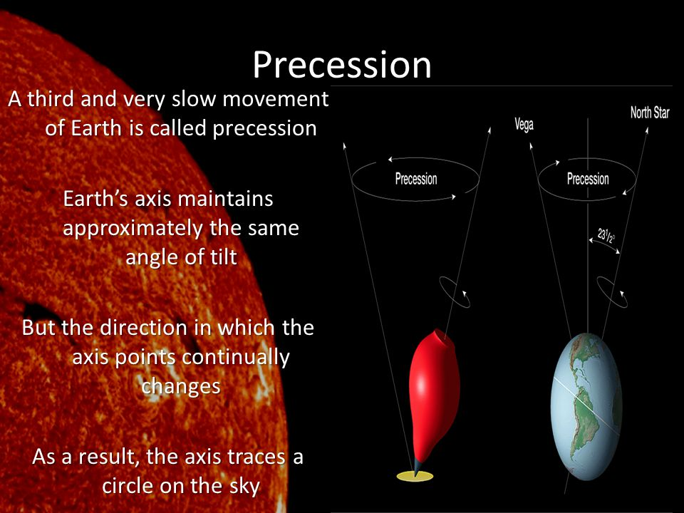 Precession A third and very slow movement of Earth is called precession Earth's axis maintains approximately the same angle of tilt But the direction