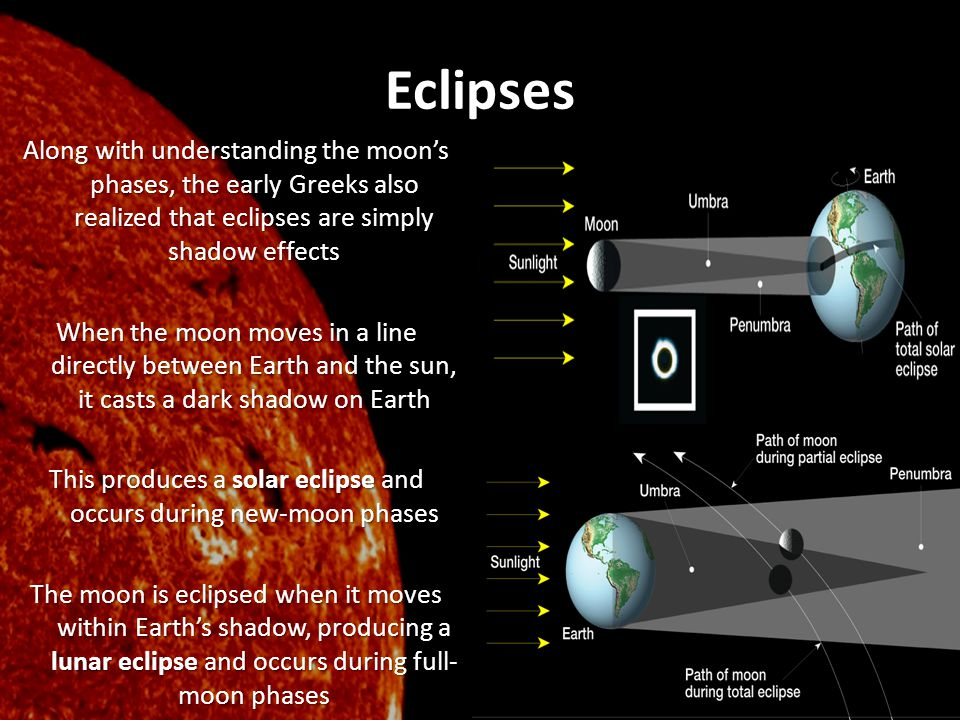Eclipses Along with understanding the moon's phases, the early Greeks also realized that eclipses are simply shadow effects When the moon moves in a l